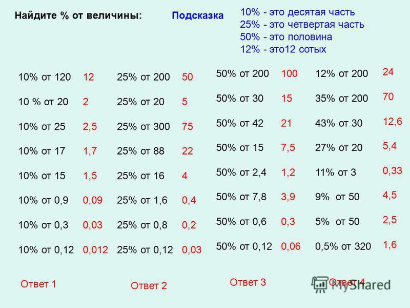 Найдите % от величины: 10% от 120 10 % от 20 10% от 25 10% от 17 10% от 15 10% от 0,9 10% от 0,3 10% от 0,12 25% от 200 25% от 20 25% от 300 25% от 88 25% от 16 25% от 1,6 25% от 0,8 25% от 0,12 50% от 200 50% от 30 50% от 42 50% от 15 50% от 2,4 50%