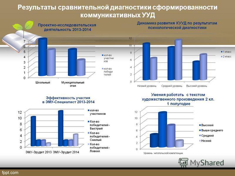 Результаты сравнительной диагностики сформированности коммуникативных УУД