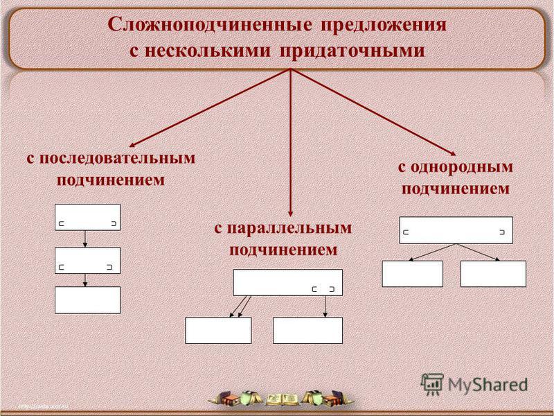 Урок русского языка в 9 классе Николаева Н.Г., учитель русского языка и литературы