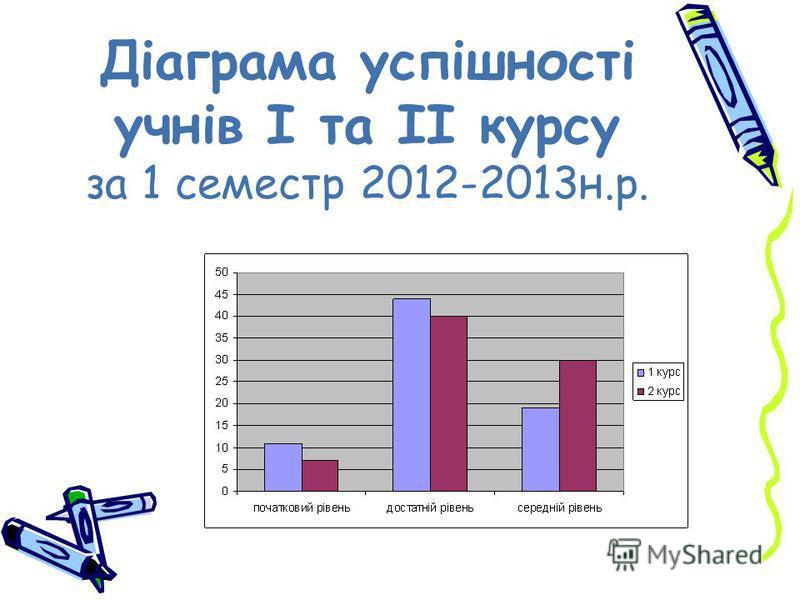 Діаграма успішності учнів І та ІІ курсу за 1 семестр 2012-2013н.р.