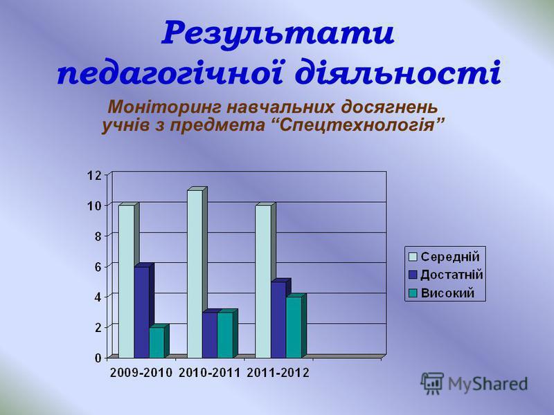 Результати педагогічної діяльності Моніторинг навчальних досягнень учнів з предмета Спецтехнологія
