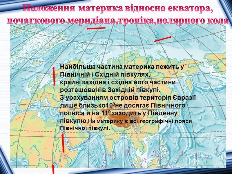 Найбільша частина материка лежить у Північній і Східній півкулях, крайні західна і східна його частини розташовані в Західній півкулі. З урахуванням островів територія Євразії лише близько10 0 не досягає Північного полюса й на 11 0 заходить у Південн
