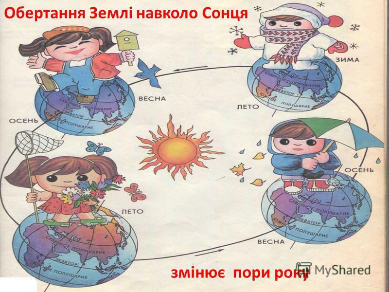 Рух Землі навколо Сонця та нахил земної осі є основною причиною змін пір року.
