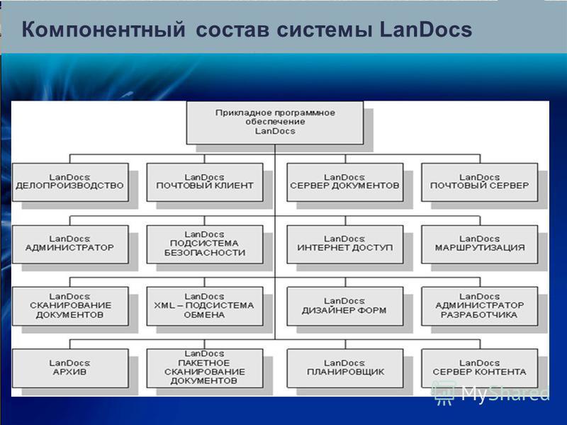Компонентный состав системы LanDocs