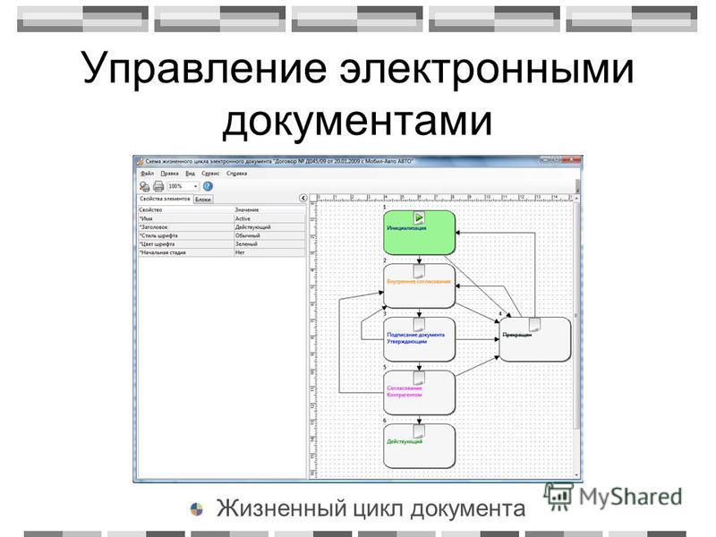Управление электронными документами Жизненный цикл документа