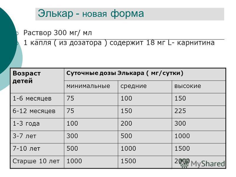 Элькар - новая форма Раствор 300 мг/ мл 1 капля ( из дозатора ) содержит 18 мг L- карнитина Возраст детей Суточные дозы Элькара ( мг/сутки) минимальныесредниевысокие 1-6 месяцев 75100150 6-12 месяцев 75150225 1-3 года 100200300 3-7 лет 3005001000 7-1