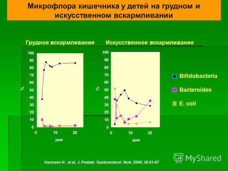 Микрофлора кишечника у детей на грудном и искусственном вскармливании Harmsen H. et al. J. Pediatr. Gastroenterol. Nutr. 2000; 30:61-67 Грудное вскармливание 0 10 20 30 40 50 60 70 80 90 100 01020 дни % Искусственное вскармливание 0 10 20 30 40 50 60