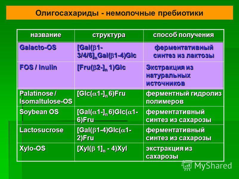 название структура способ получения Galacto-OS [Gal( 1- 3/4/6] n Gal( 1-4)Glc ферментативный синтез из лактозы FOS / Inulin [Fru( 2-] n 1)Glc Экстракция из натуральных источников Palatinose / Isomaltulose-OS [Glc( 1-] n 6)Fru ферментный гидролиз поли