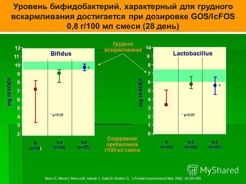 0.8 (n=27) 0 (n=33) 0.4 (n=30) log 10 КОЕ/г Уровень бифидобактерий, характерный для грудного вскармливания достигается при дозировке GOS/lcFOS 0,8 г/100 мл смеси (28 день) 0.8 (n=27) 0 (n=33) 0.4 (n=30) 2 3 4 5 6 7 8 9 10 11 12 10 0 1 2 3 4 5 6 7 8 9