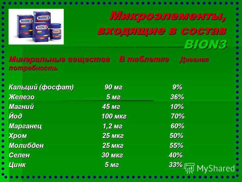 Микроэлементы, входящие в состав BION3 Минеральные вещества В таблетке Дневная потребность Кальций (фосфат) 90 мг 9% Железо 5 мг 36% Магний 45 мг 10% Йод 100 мкг 70% Марганец 1,2 мг 60% Хром 25 мкг 50% Молибден 25 мкг 55% Селен 30 мкг 40% Цинк 5 мг 3