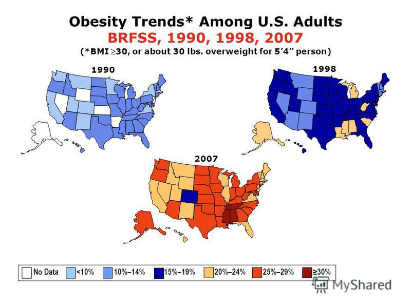 1998 Obesity Trends* Among U.S. Adults BRFSS, 1990, 1998, 2007 (*BMI 30, or about 30 lbs. overweight for 54 person) 2007 1990 No Data <10% 10%–14% 15%–19% 20%–24% 25%–29% 30%