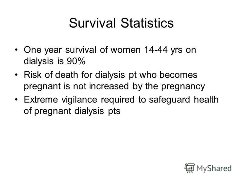 Survival Statistics One year survival of women 14-44 yrs on dialysis is 90% Risk of death for dialysis pt who becomes pregnant is not increased by the pregnancy Extreme vigilance required to safeguard health of pregnant dialysis pts