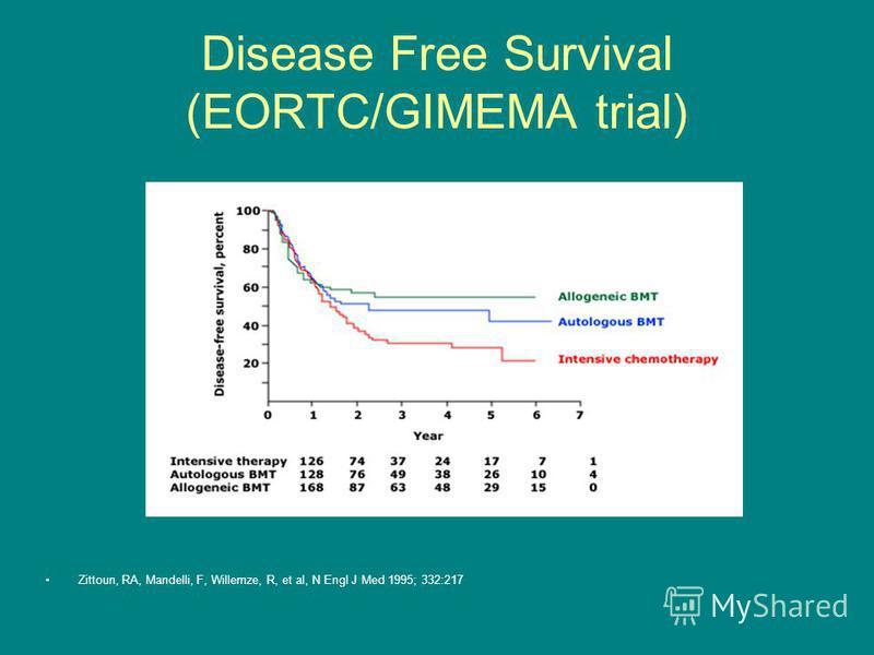 Disease Free Survival (EORTC/GIMEMA trial) Zittoun, RA, Mandelli, F, Willemze, R, et al, N Engl J Med 1995; 332:217