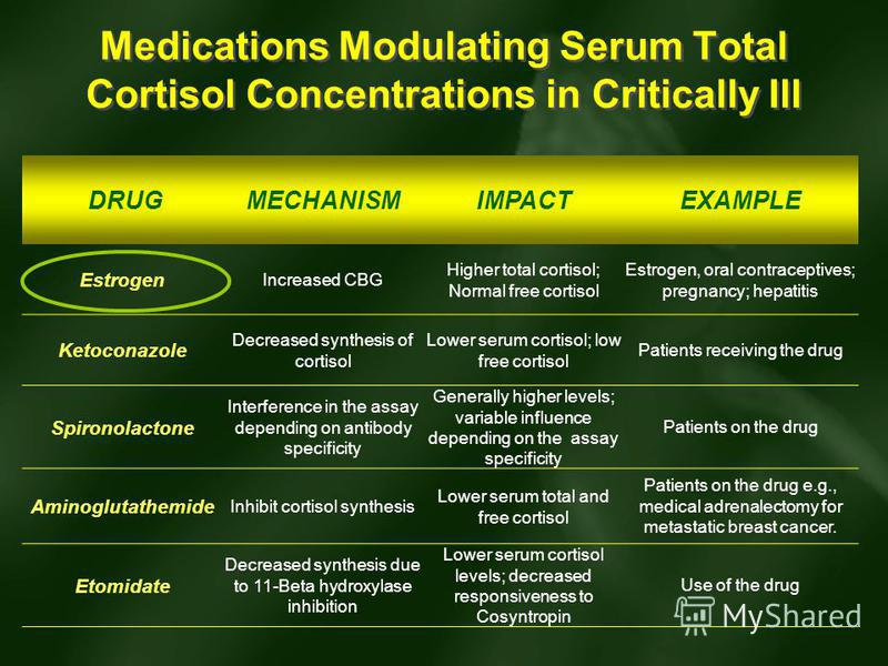 Medications Modulating Serum Total Cortisol Concentrations in Critically Ill DRUGMECHANISMIMPACTEXAMPLE Estrogen Increased CBG Higher total cortisol; Normal free cortisol Estrogen, oral contraceptives; pregnancy; hepatitis Ketoconazole Decreased synt