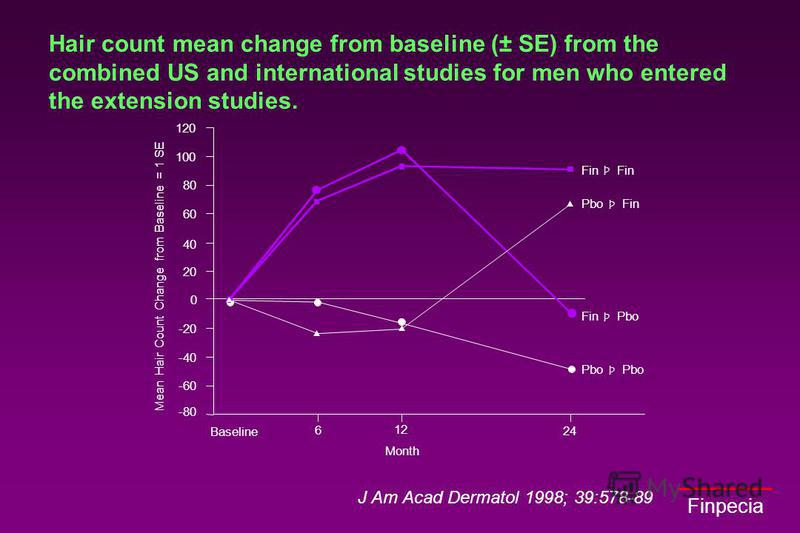 Finpecia Hair count mean change from baseline (± SE) from the combined US and international studies for men who entered the extension studies. J Am Acad Dermatol 1998; 39:578-89 Baseline Month 6 12 24 Fin Þ Pbo Fin Þ Fin Pbo Þ Pbo Þ Mean Hair Count C