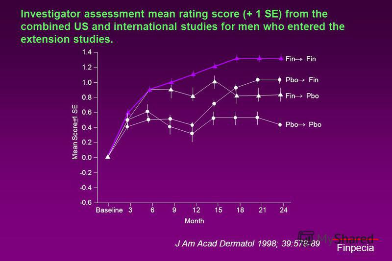 Finpecia J Am Acad Dermatol 1998; 39:578-89 Investigator assessment mean rating score (+ 1 SE) from the combined US and international studies for men who entered the extension studies.
