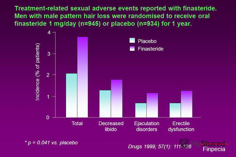 Finpecia Drugs 1999; 57(1): 111-126 Treatment-related sexual adverse events reported with finasteride. Men with male pattern hair loss were randomised to receive oral finasteride 1 mg/day (n=945) or placebo (n=934) for 1 year. * p = 0.041 vs. placebo