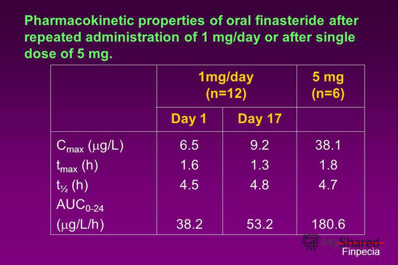 Finpecia Pharmacokinetic properties of oral finasteride after repeated administration of 1 mg/day or after single dose of 5 mg. 1mg/day5 mg (n=12)(n=6) Day 1Day 17 C max ( g/L)6.59.238.1 t max (h)1.61.31.8 t ½ (h)4.54.84.7 AUC 0-24 ( g/L/h)38.253.218