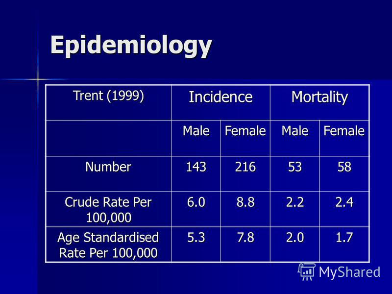 Epidemiology Trent (1999) IncidenceMortality MaleFemaleMaleFemale Number1432165358 Crude Rate Per 100,000 6.08.82.22.4 Age Standardised Rate Per 100,000 5.37.82.01.7