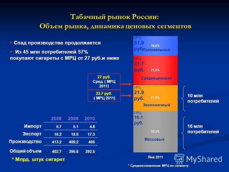 Табачный рынок России: Объем рынка, динамика ценовых сегментов 16 млн потребителей Спад производства продолжается Из 45 млн потребителей 57% покупают сигареты с МРЦ от 27 руб.и ниже 200820092010 Импорт 5.75.14.8 Экспорт 16.218.517.3 Производство 413.