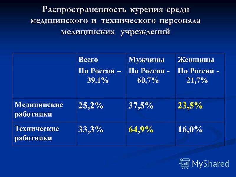 Всего По России – 39,1% Мужчины По России - 60,7% Женщины По России - 21,7% Медицинские работники 25,2%37,5%23,5% Технические работники 33,3%64,9%16,0%