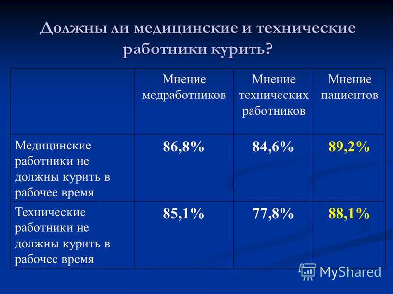 Мнение медработников Мнение технических работников Мнение пациентов Медицинские работники не должны курить в рабочее время 86,8%84,6%89,2% Технические работники не должны курить в рабочее время 85,1%77,8%88,1%