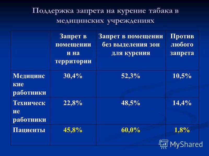 Запрет в помещении и на территории Запрет в помещении без выделения зон для курения Против любого запрета Медицинс кие работники 30,4%52,3%10,5% Техническ ие работники 22,8%48,5%14,4% Пациенты 45,8%60,0%1,8%