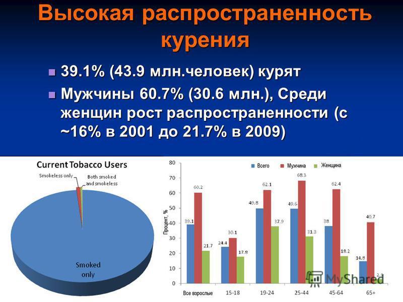 Communicable Diseases Unit WHO/Europe 4 Высокая распространенность курения 39.1% (43.9 млн.человек) курят 39.1% (43.9 млн.человек) курят Мужчины 60.7% (30.6 млн.), Среди женщин рост распространенности (с ~16% в 2001 до 21.7% в 2009) Мужчины 60.7% (30