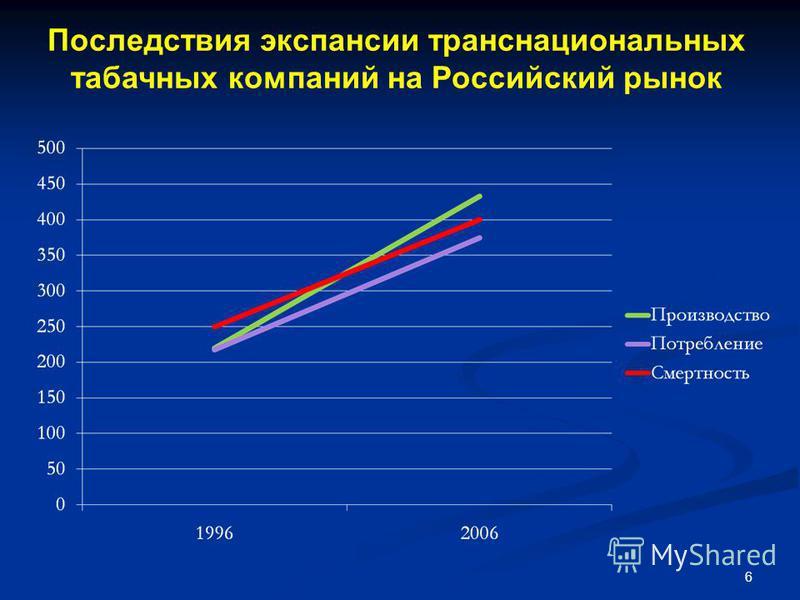 6 Последствия экспансии транснациональных табачных компаний на Российский рынок