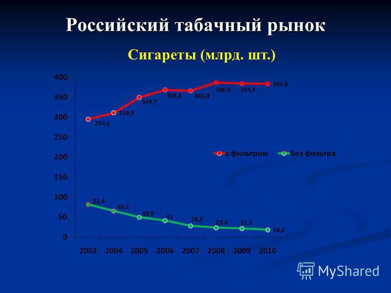 Российский табачный рынок Сигареты (млрд. шт.)