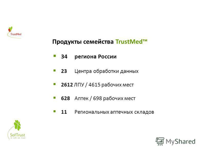 Внедрения 18 Продукты семейства TrustMed 34 региона России 23 Центра обработки данных 2612 ЛПУ / 4615 рабочих мест 628 Аптек / 698 рабочих мест 11 Региональных аптечных складов