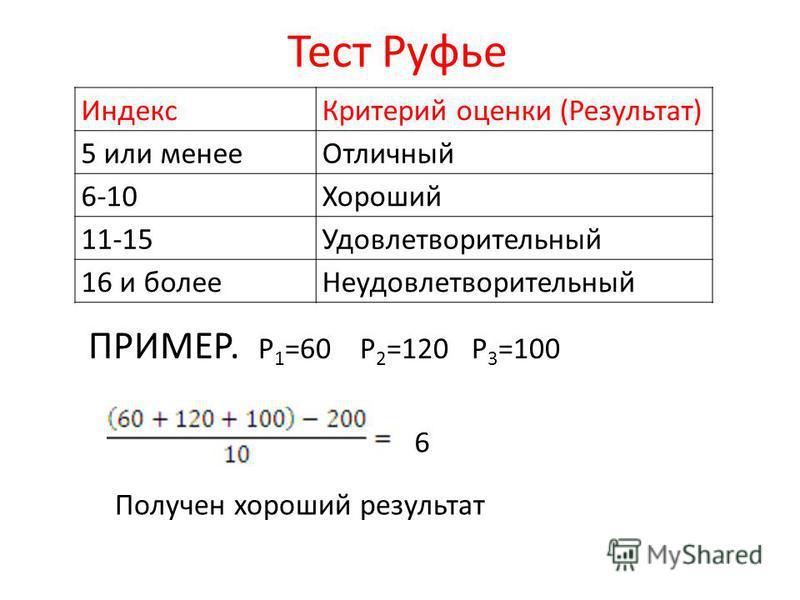 Тест Руфье ПРИМЕР. P 1 =60 P 2 =120 P 3 =100 Индекс Критерий оценки (Результат) 5 или менее Отличный 6-10Хороший 11-15Удовлетворительный 16 и более Неудовлетворительный Получен хороший результат 6