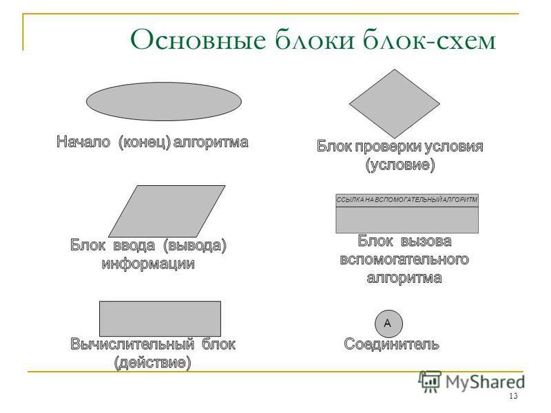 Основные блоки блок-схем 13 А ССЫЛКА НА ВСПОМОГАТЕЛЬНЫЙ АЛГОРИТМ ССЫЛКА НА ВСПОМОГАТЕЛЬНЫЙ АЛГОРИТМ