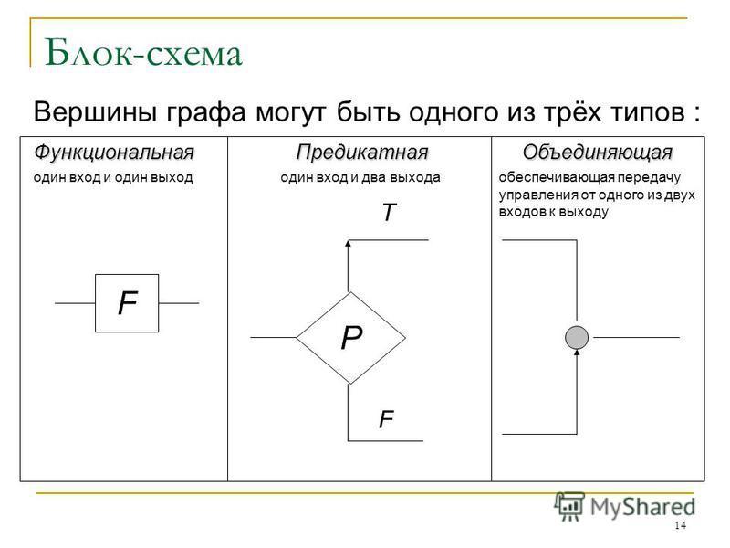 Блок-схема Вершины графа могут быть одного из трёх типов : 14 Функциональная один вход и один выход F Предикатная один вход и два выхода P T F Объединяющая обеспечивающая передачу управления от одного из двух входов к выходу