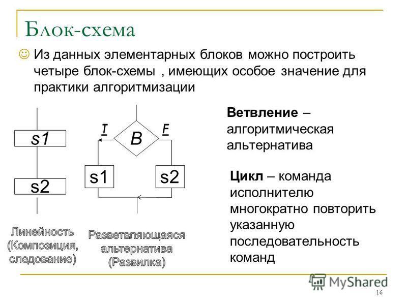 Блок-схема Из данных элементарных блоков можно построить четыре блок-схемы, имеющих особое значение для практики алгоритмизации 16 s1 s2 B s1s2 Ветвление – алгоритмическая альтернатива Цикл – команда исполнителю многократно повторить указанную послед