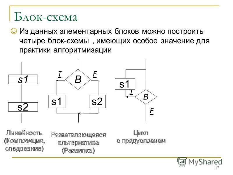 Блок-схема Из данных элементарных блоков можно построить четыре блок-схемы, имеющих особое значение для практики алгоритмизации 17 s1 s2 B s1s2 s1 B