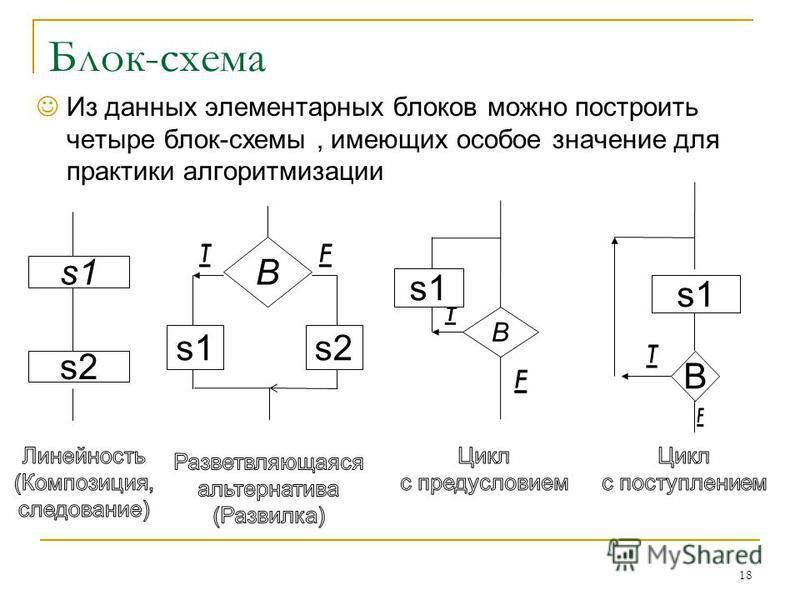 Блок-схема Из данных элементарных блоков можно построить четыре блок-схемы, имеющих особое значение для практики алгоритмизации 18 s1 s2 B s1s2 s1 B B