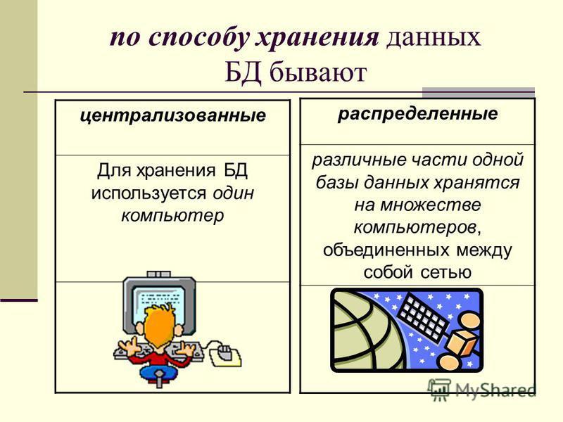 по способу хранения данных БД бывают централизованные Для хранения БД используется один компьютер распределенные различные части одной базы данных хранятся на множестве компьютеров, объединенных между собой сетью