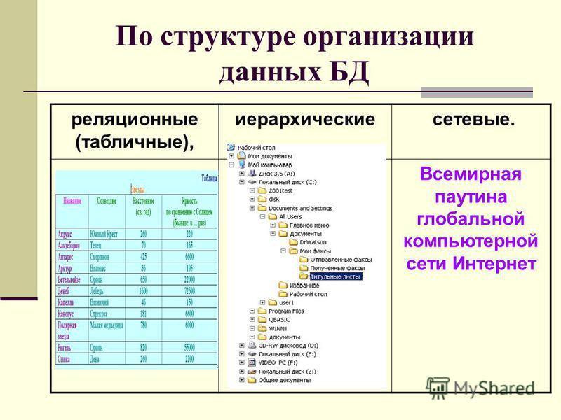 По структуре организации данных БД реляционные (табличные), иерархические сетевые. Всемирная паутина глобальной компьютерной сети Интернет