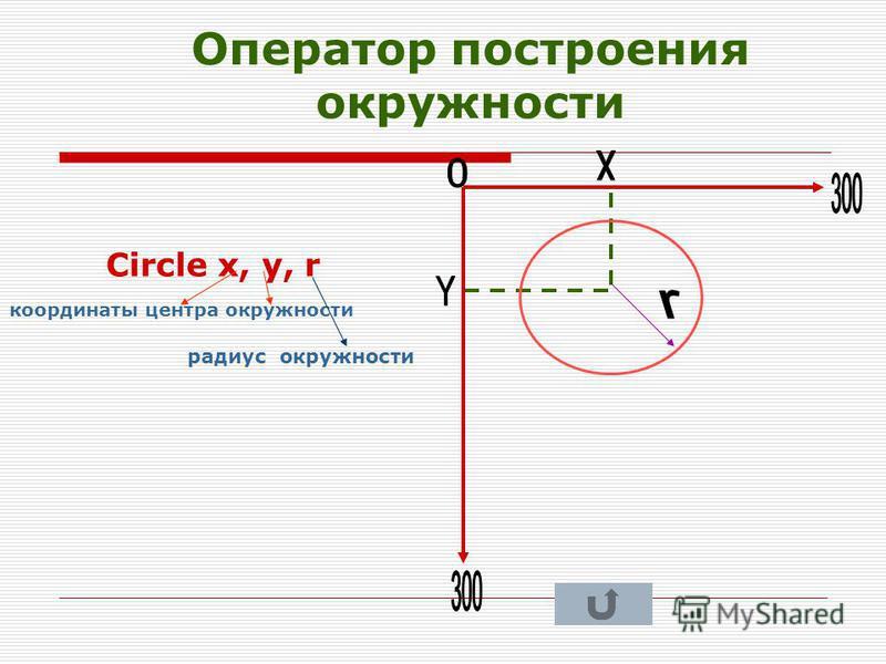 Оператор построения прямоугольника Rect x, y, ширина, высота