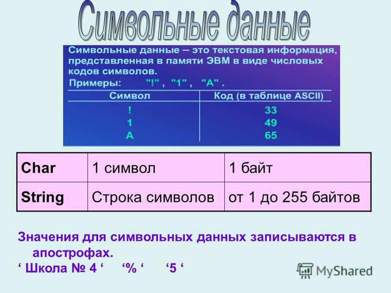 Значения для символьных данных записываются в апострофах. Школа 4 % 5 Char1 символ 1 байт String Строка символовот 1 до 255 байтов