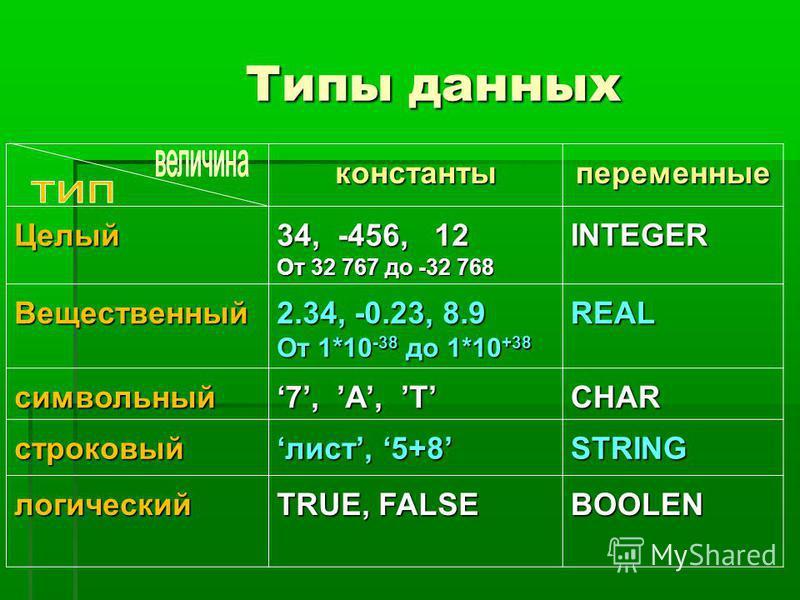 Типы данных константы переменные Целый 34, -456, 12 От 32 767 до -32 768 INTEGЕR Вещественный 2.34, -0.23, 8.9 От 1*10 -38 до 1*10 +38 REAL символьный 7, A, T CHАR строковый лист, 5+8 лист, 5+8STRING логический TRUE, FALSE BOOLEN