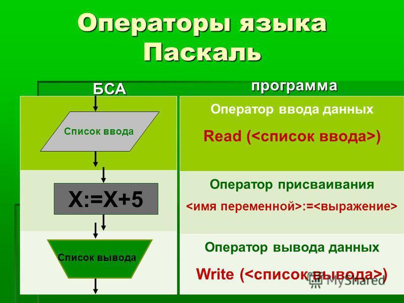 Операторы языка Паскаль БСА программа Оператор ввода данных Read ( ) Оператор присваивания := Оператор вывода данных Write ( ) X:=X+5 Список вывода Список ввода