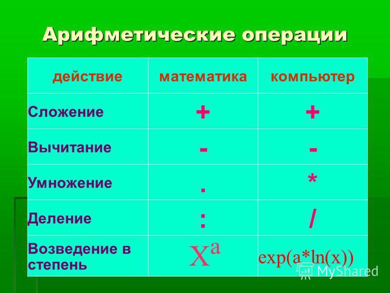 Арифметические операции действие математика компьютер Сложение ++ Вычитание -- Умножение.* Деление :/ Возведение в степень Xa Xa exp(a*ln(x))