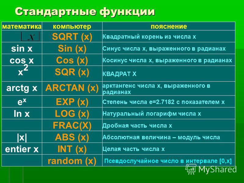 Стандартные функции математика компьютер пояснение SQRT (x) Квадратный корень из числа х sin xSin (x) Синус числа х, выраженного в радианах cos xCos (x) Косинус числа х, выраженного в радианах x 2 SQR (x) КВАДРАТ X arctg xARCTAN (x) арктангенс числа