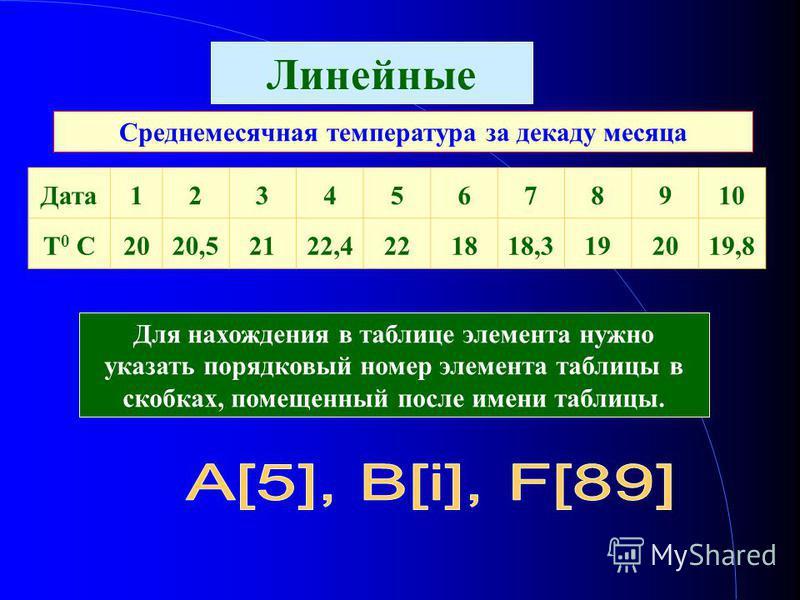 Линейные Среднемесячная температура за декаду месяца Дата 12345678910 T 0 C2020,52122,4221818,3192019,8 Для нахождения в таблице элемента нужно указать порядковый номер элемента таблицы в скобках, помещенный после имени таблицы.