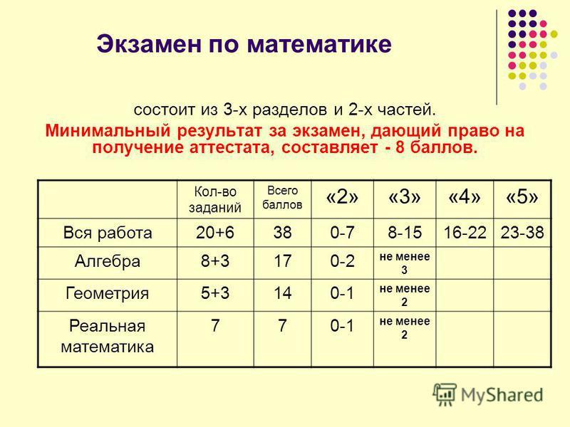 Экзамен по математике состоит из 3-х разделов и 2-х частей. Минимальный результат за экзамен, дающий право на получение аттестата, составляет - 8 баллов. Кол-во заданий Всего баллов «2»«3»«4»«5» Вся работа 20+6380-78-1516-2223-38 Алгебра 8+3170-2 не
