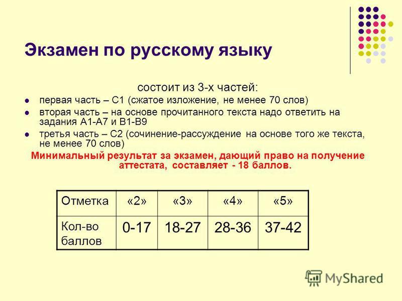 Экзамен по русскому языку состоит из 3-х частей: первая часть – С1 (сжатое изложение, не менее 70 слов) вторая часть – на основе прочитанного текста надо ответить на задания А1-А7 и В1-В9 третья часть – С2 (сочинение-рассуждение на основе того же тек