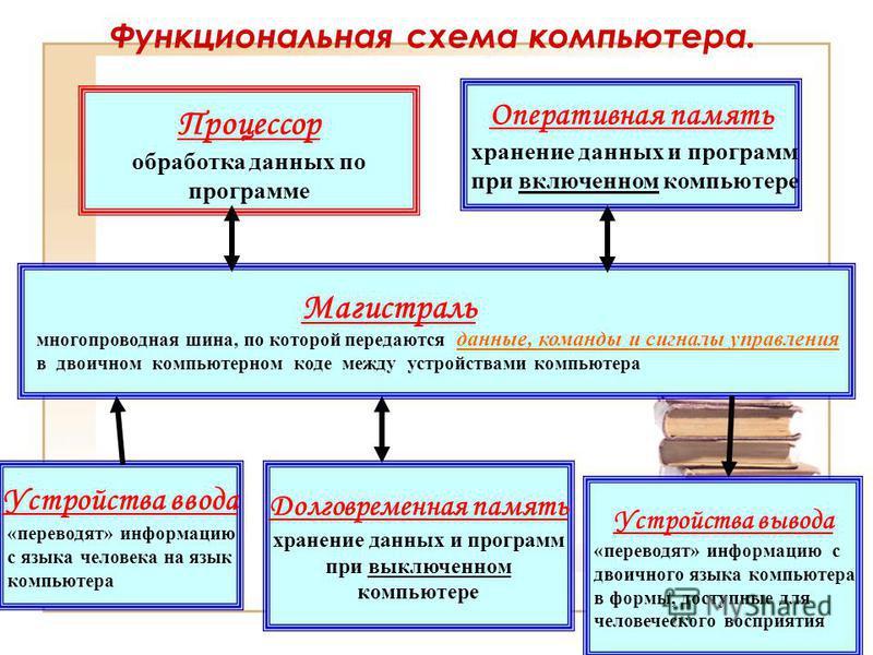 Основные компоненты общей функциональной схемы компьютера