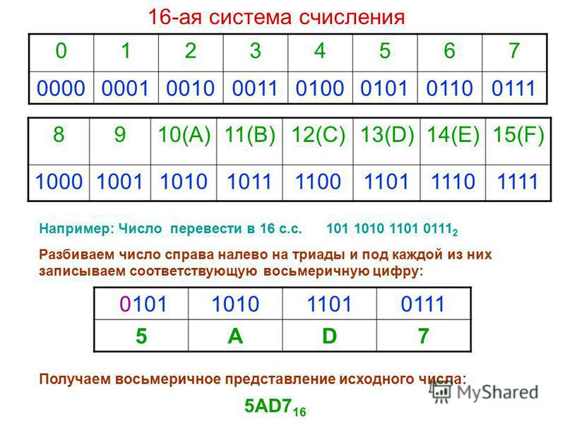 01234567 00000001001000110100010101100111 8910(А)11(B)12(C)13(D)14(E)15(F) 10001001101010111100110111101111 Например: Число перевести в 16 с.с. 101 1010 1101 0111 2 Разбиваем число справа налево на триады и под каждой из них записываем соответствующу